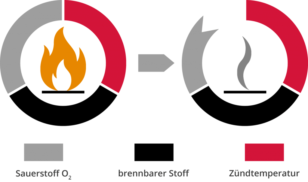 Feuerdreieck - Anlagentechnischer Brandschutz